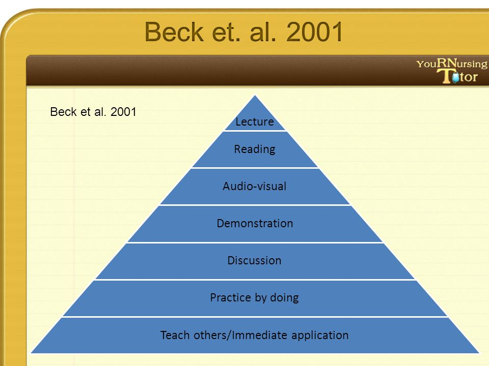Lecture Reading Audio-visual Demonstration Discussion Practice by doing Teach others/Immediate application Beck et al.