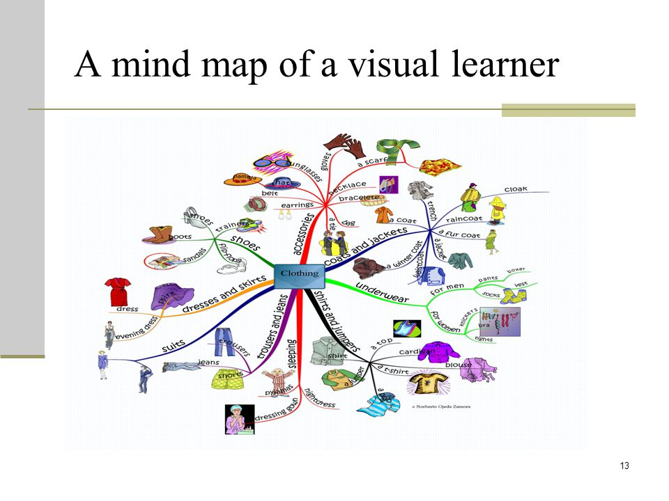 A mind map of a visual learner 13