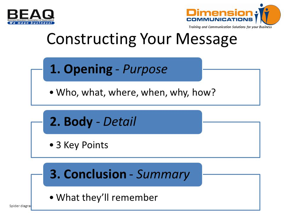 Training and Communication Solutions for your Business Constructing Your Message Spider diagram, Who, what, where, when, why, how.