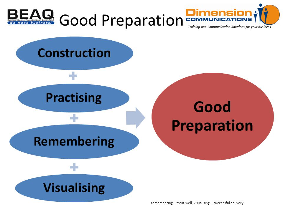 Training and Communication Solutions for your Business Good Preparation Construction Practising Remembering Visualising Good Preparation remembering - treat well, visualising – successful delivery