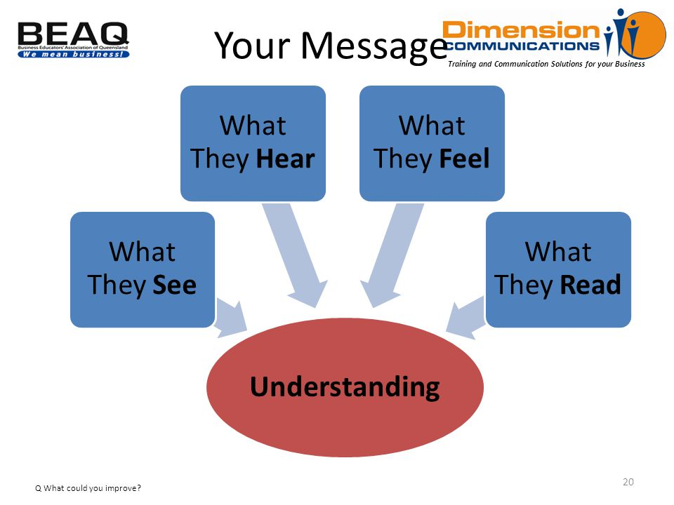 Training and Communication Solutions for your Business Your Message Q What could you improve 20