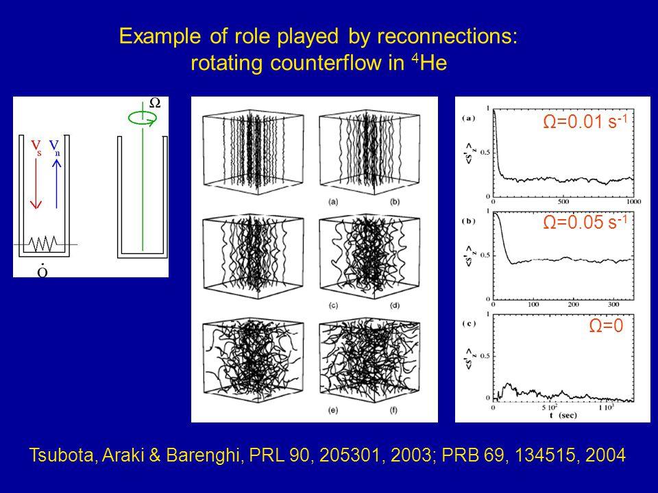 Reconnection of vortex bundles Alamri, Youd & Barenghi, 2008 vortex filament model