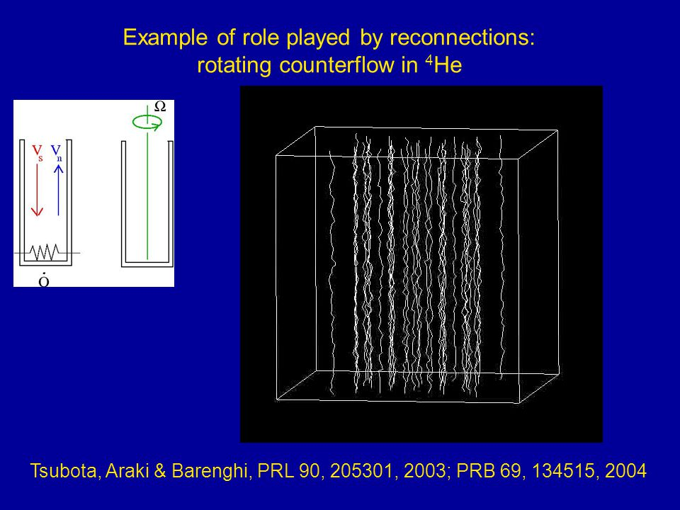 Tsubota, Araki & Barenghi, PRL 90, 205301, 2003; PRB 69, 134515, 2004 Example of role played by reconnections: rotating counterflow in 4 He