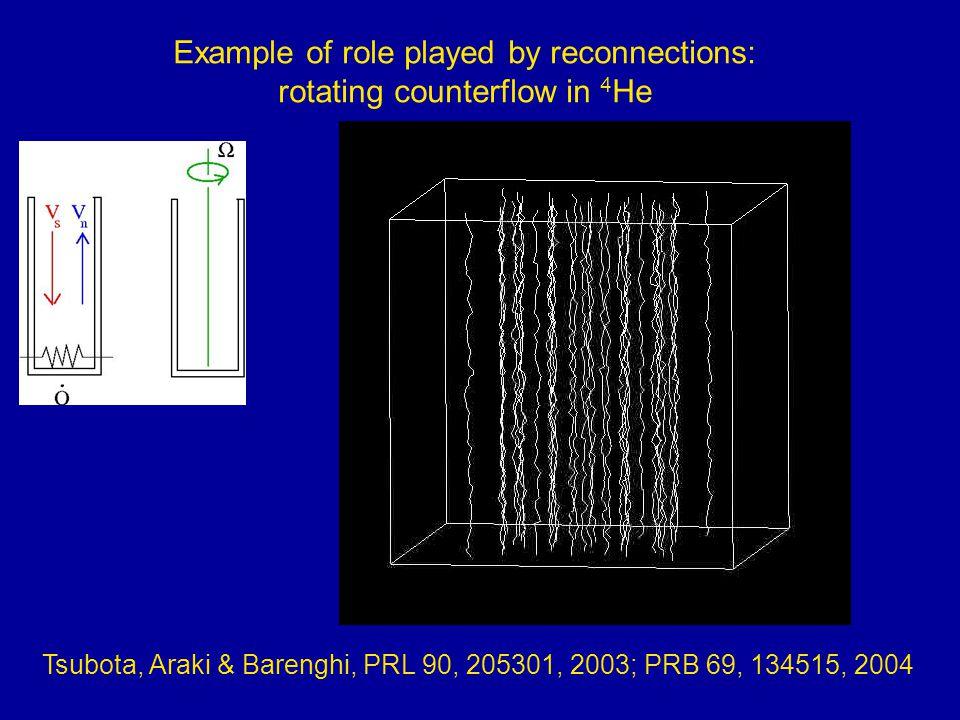 Maurer & Tabeling, EPL 43, 29, 1998 Experiment Araki, Tsubota & Nemirowskii, PRL 89, 145301, 2002 Vortex filament model Kobayashi & Tsubota, PRL 94, 665302, 2005 NLSE model CLASSICAL TURBULENCE Nore, Abid & Brachet, PRL 78, 3896, 1997 NLSE model Kolmogorov energy spectrum E(k)≈ε 2/3 k -5/3 wavenumber k~1/r, energy dissipation rate ε