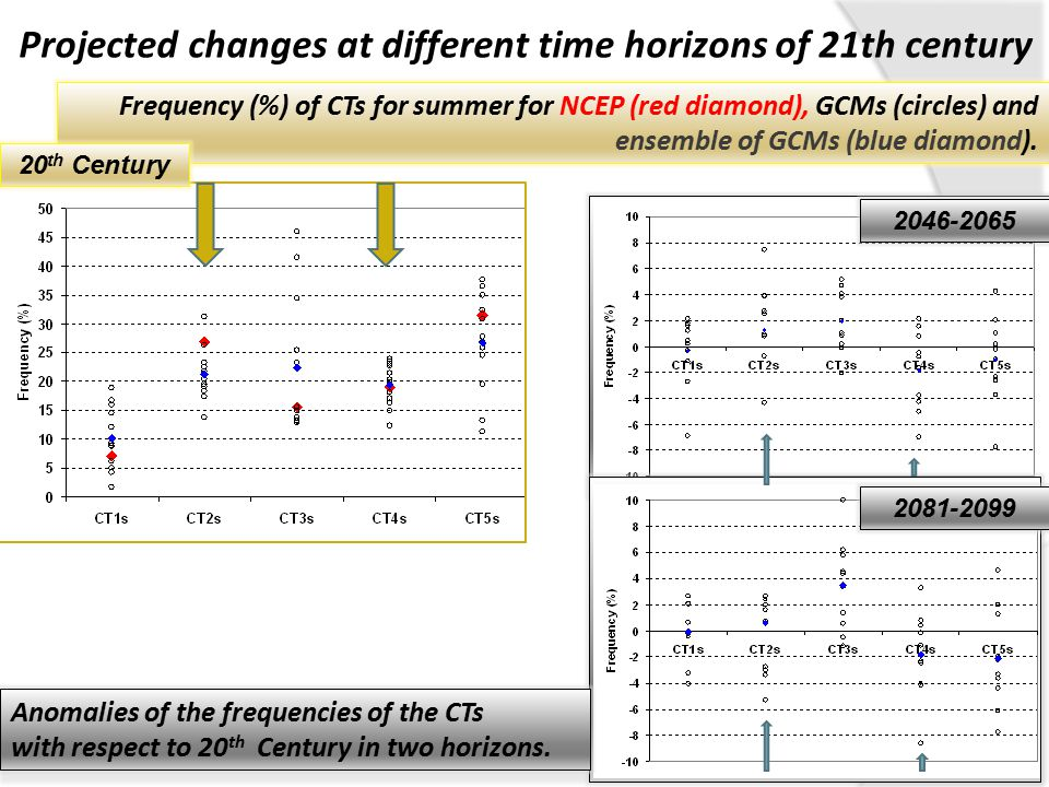 Projected changes at different time horizons of 21th century Frequency (%) of CTs for summer for NCEP (red diamond), GCMs (circles) and ensemble of GCMs (blue diamond).