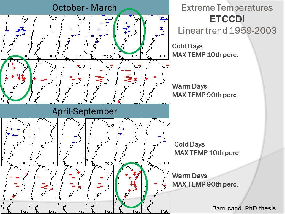 Cold Days MAX TEMP 10th perc. Warm Days MAX TEMP 90th perc.
