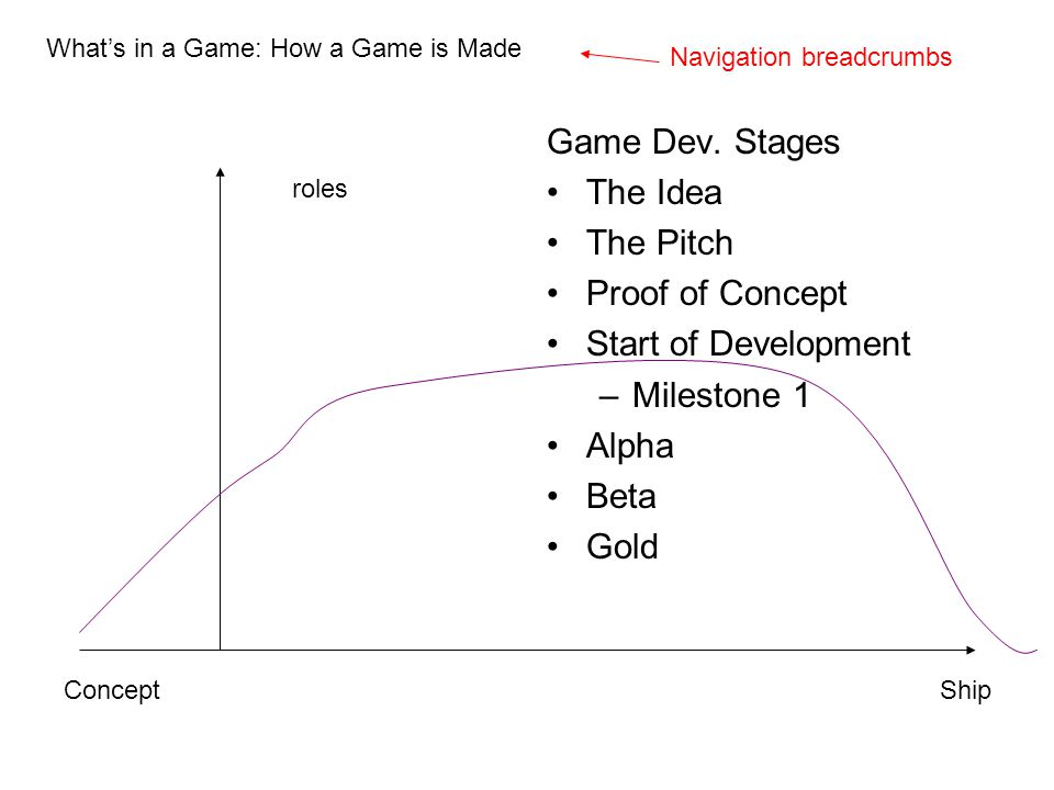 Game Dev. Stages The Idea The Pitch Proof of Concept Start of Development –Milestone 1 Alpha Beta Gold What's in a Game: How a Game is Made Navigation