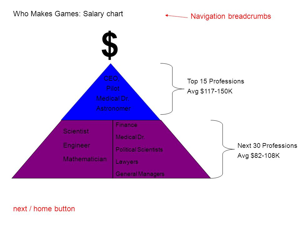 Who Makes Games: Salary chart next / home button Navigation breadcrumbs Scientist Engineer Mathematician Finance Medical Dr. Political Scientists Lawy