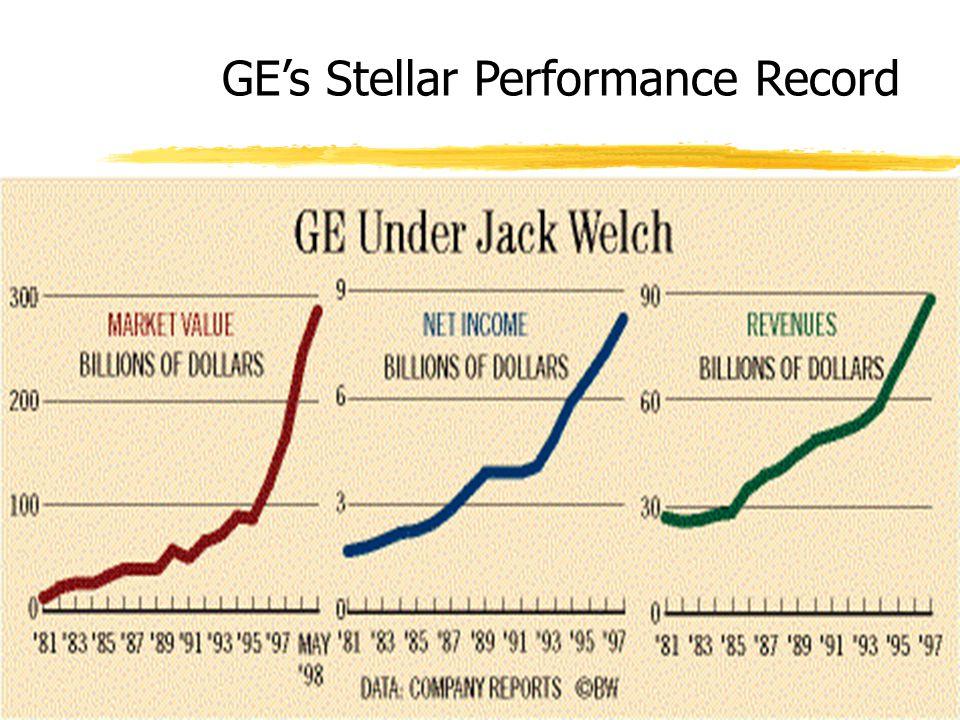 GE's Stellar Performance Record