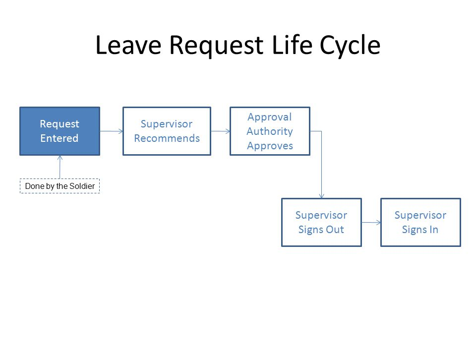 Leave Request Life Cycle Request Entered Supervisor Recommends Approval Authority Approves Supervisor Signs Out Supervisor Signs In Done by the Soldier