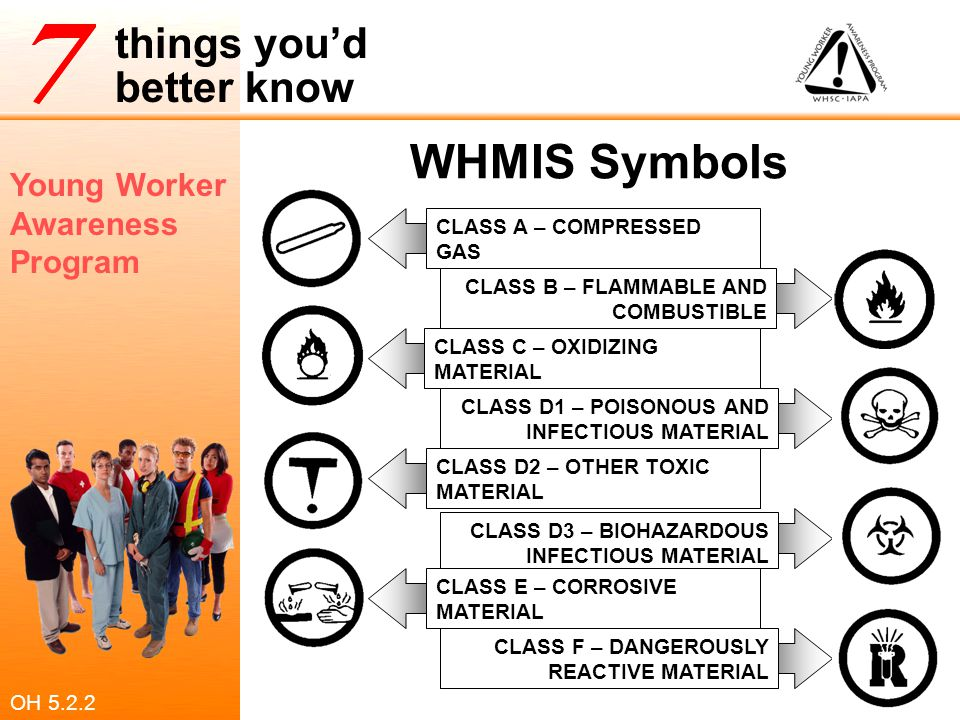 Young Worker Awareness Program things you'd better know WHMIS Symbols CLASS A – COMPRESSED GAS CLASS B – FLAMMABLE AND COMBUSTIBLE CLASS C – OXIDIZING