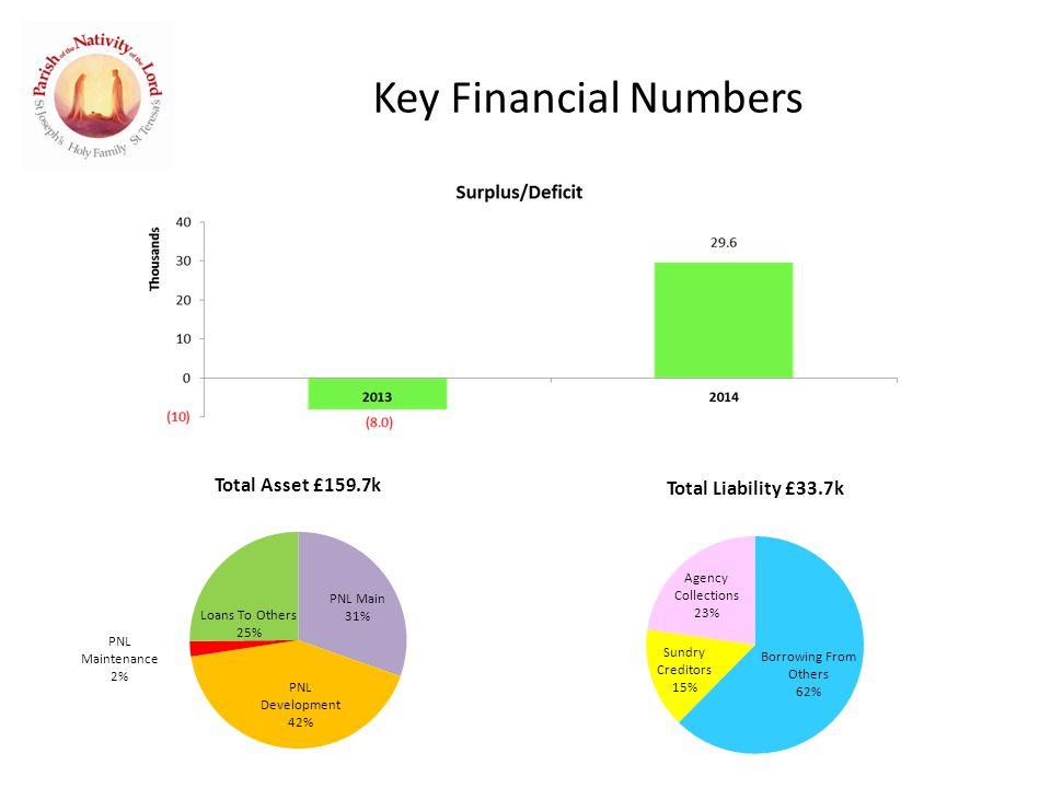 Key Financial Numbers