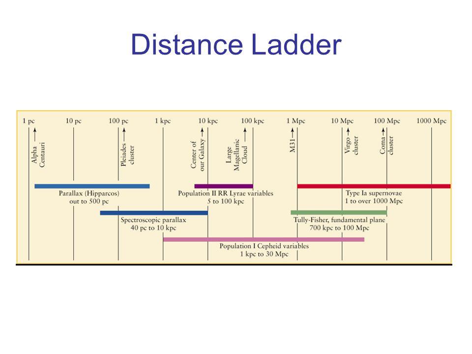 Distance Ladder