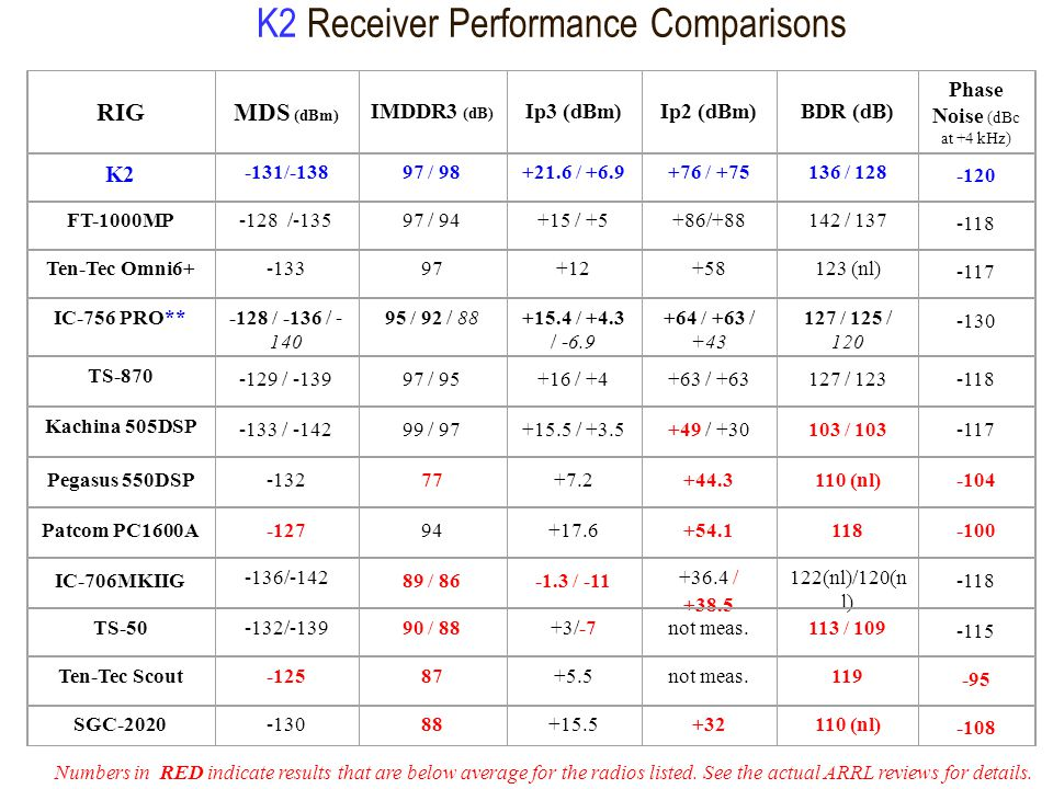 K2 Receiver Performance Comparisons Numbers in RED indicate results that are below average for the radios listed.