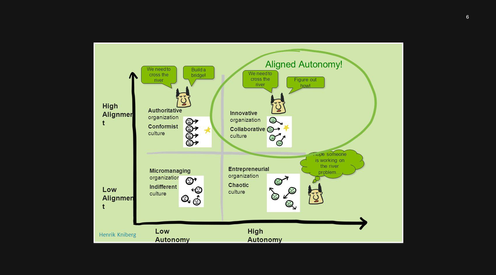 6 High Alignmen t High Autonomy Build a bridge.
