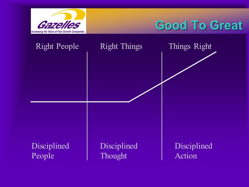 Good To Great Right PeopleRight ThingsThings Right Disciplined People Disciplined Thought Disciplined Action