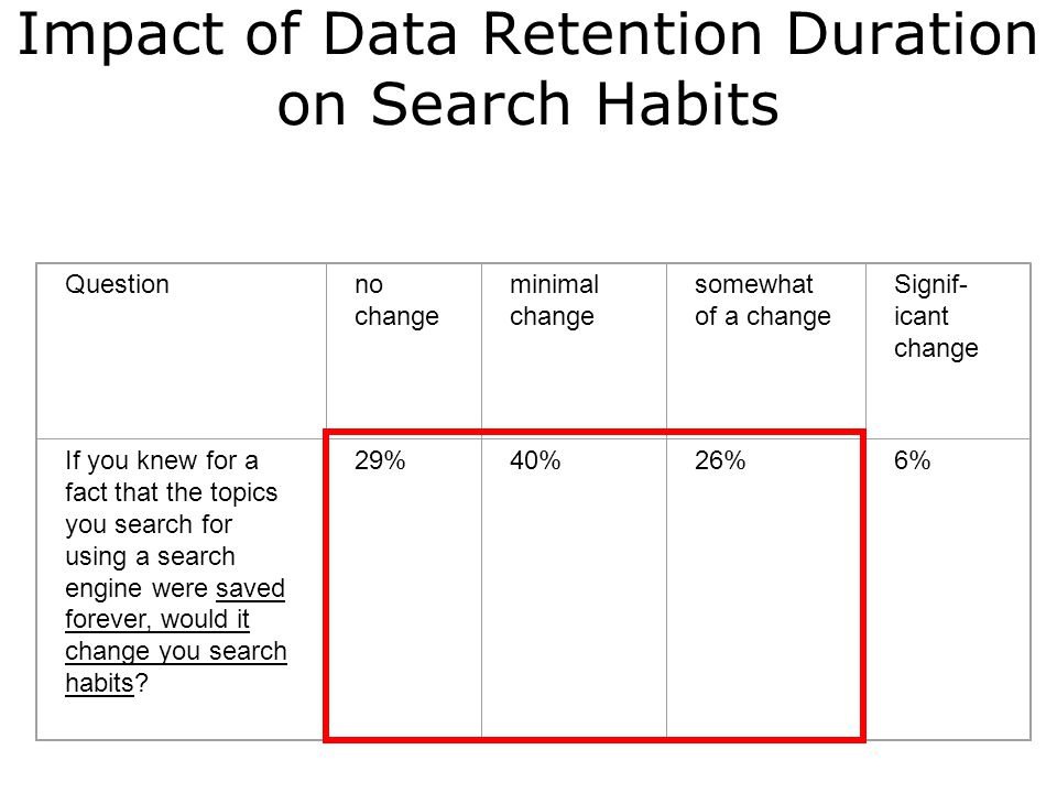 Impact of Data Retention Duration on Search Habits Questionno change minimal change somewhat of a change Signif- icant change If you knew for a fact that the topics you search for using a search engine were saved forever, would it change you search habits.