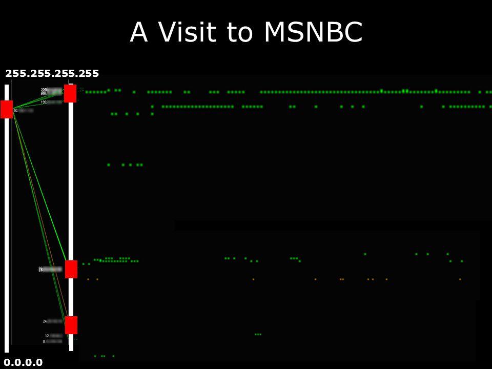 A Visit to MSNBC 0.0.0.0 255.255.255.255