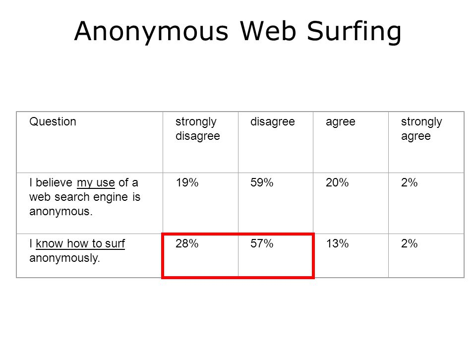 Questionstrongly disagree disagreeagreestrongly agree I believe my use of a web search engine is anonymous.