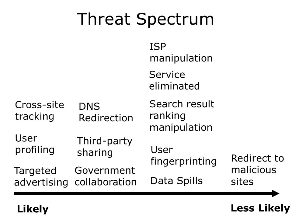 Threat Spectrum Likely Less Likely Data Spills Government collaboration User profiling Targeted advertising Third-party sharing User fingerprinting Cross-site tracking Redirect to malicious sites Search result ranking manipulation DNS Redirection Service eliminated ISP manipulation
