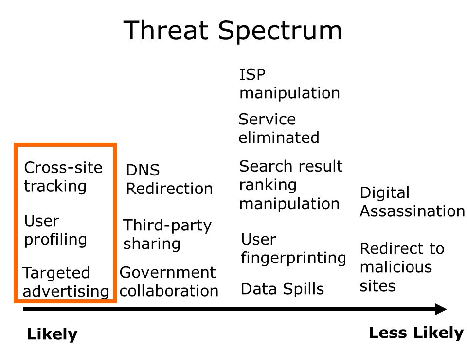 Threat Spectrum Likely Less Likely Data Spills Government collaboration User profiling Targeted advertising Third-party sharing User fingerprinting Cross-site tracking Digital Assassination Redirect to malicious sites Search result ranking manipulation DNS Redirection Service eliminated ISP manipulation