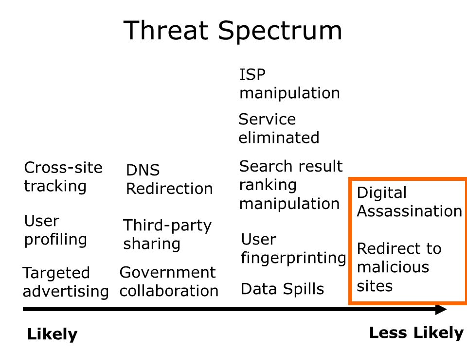 Threat Spectrum Likely Less Likely Data Spills Government collaboration User profiling Targeted advertising Third-party sharing User fingerprinting Cross-site tracking Search result ranking manipulation DNS Redirection Service eliminated ISP manipulation Digital Assassination Redirect to malicious sites