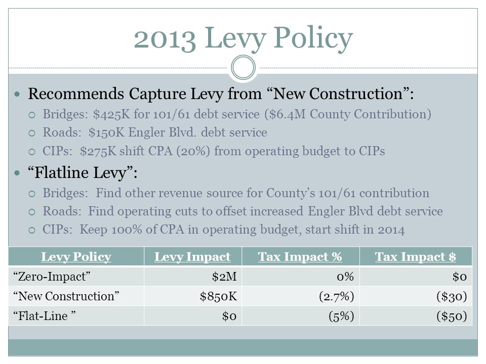 2013 Levy Policy Recommends Capture Levy from New Construction :  Bridges: $425K for 101/61 debt service ($6.4M County Contribution)  Roads: $150K Engler Blvd.