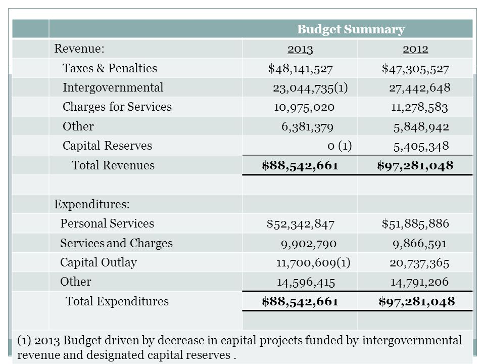 2012 Budget Summary Budget Summary Revenue:20132012 Taxes & Penalties$48,141,527$47,305,527 Intergovernmental 23,044,735(1) 27,442,648 Charges for Services 10,975,020 11,278,583 Other 6,381,379 5,848,942 Capital Reserves 0 (1) 5,405,348 Total Revenues$88,542,661$97,281,048 Expenditures: Personal Services$52,342,847$51,885,886 Services and Charges 9,902,790 9,866,591 Capital Outlay 11,700,609(1) 20,737,365 Other 14,596,415 14,791,206 Total Expenditures$88,542,661 $97,281,048 (1) 2013 Budget driven by decrease in capital projects funded by intergovernmental revenue and designated capital reserves.