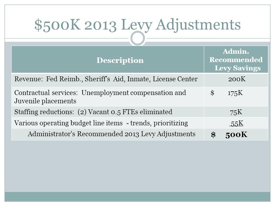 $500K 2013 Levy Adjustments Description Admin.