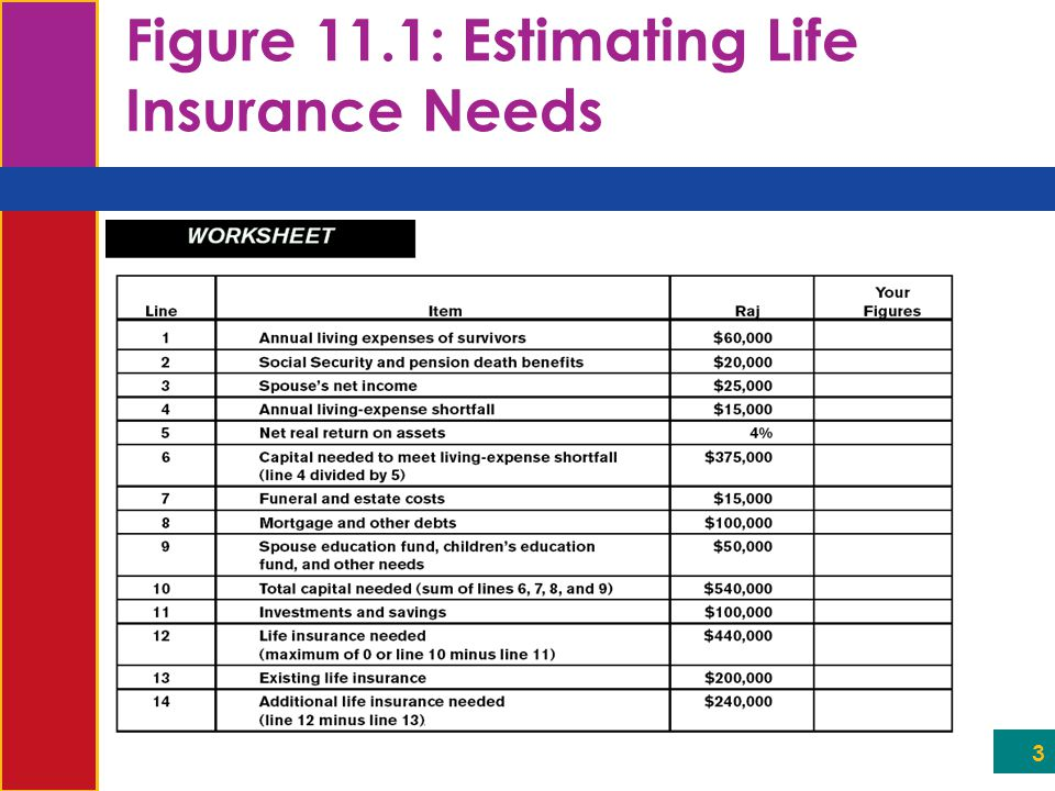 4 How Your Life Insurance Needs Change Over Time  When you're young, you may have no need for life insurance  As you get married, have children, have a mortgage payment, etc., your need for life insurance increases  As you get older (and have paid down your mortgage and have substantial investments), your life insurance needs may decrease  DEFINITELY review your needs as you experience major life changes