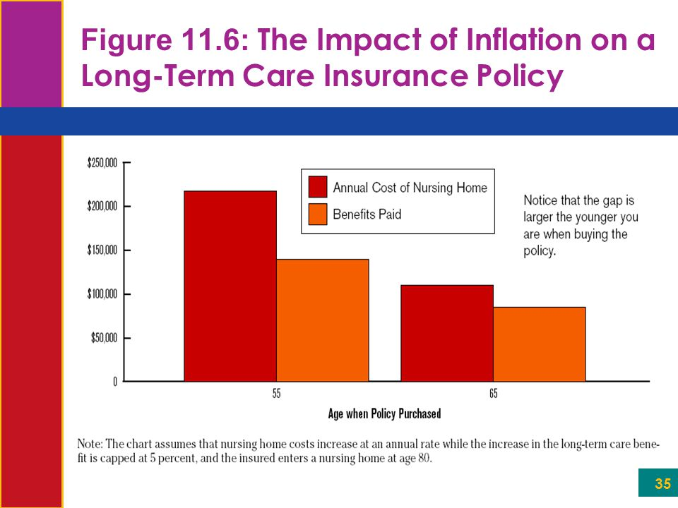 35 Figure 11.6: The Impact of Inflation on a Long-Term Care Insurance Policy