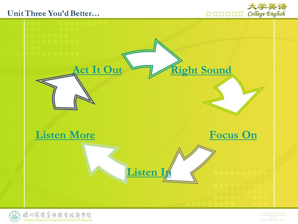 Right Sound Focus On Listen In Listen More Act It Out Unit Three You'd Better…