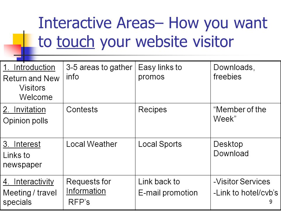 9 Interactive Areas– How you want to touch your website visitor 1.