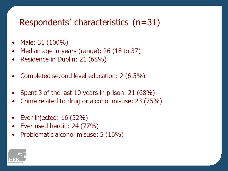 Respondents' characteristics (n=31) Male: 31 (100%) Median age in years (range): 26 (18 to 37) Residence in Dublin: 21 (68%) Completed second level education: 2 (6.5%) Spent 3 of the last 10 years in prison: 21 (68%) Crime related to drug or alcohol misuse: 23 (75%) Ever injected: 16 (52%) Ever used heroin: 24 (77%) Problematic alcohol misuse: 5 (16%)