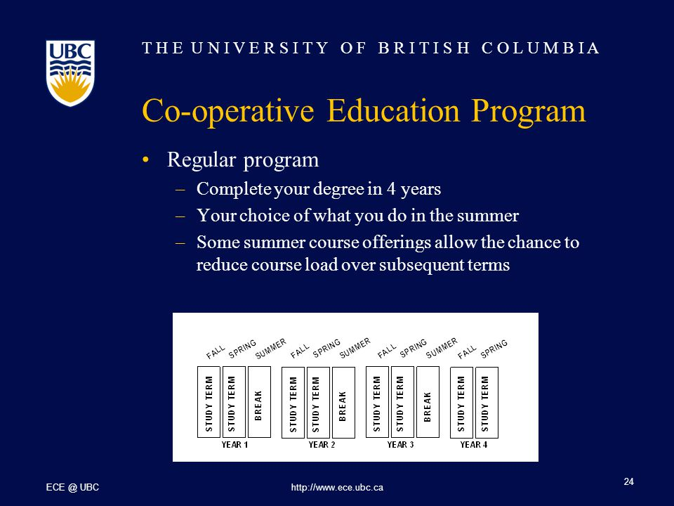T H E U N I V E R S I T Y O F B R I T I S H C O L U M B I A ECE @ UBChttp://www.ece.ubc.ca 24 Co-operative Education Program Regular program –Complete your degree in 4 years –Your choice of what you do in the summer –Some summer course offerings allow the chance to reduce course load over subsequent terms