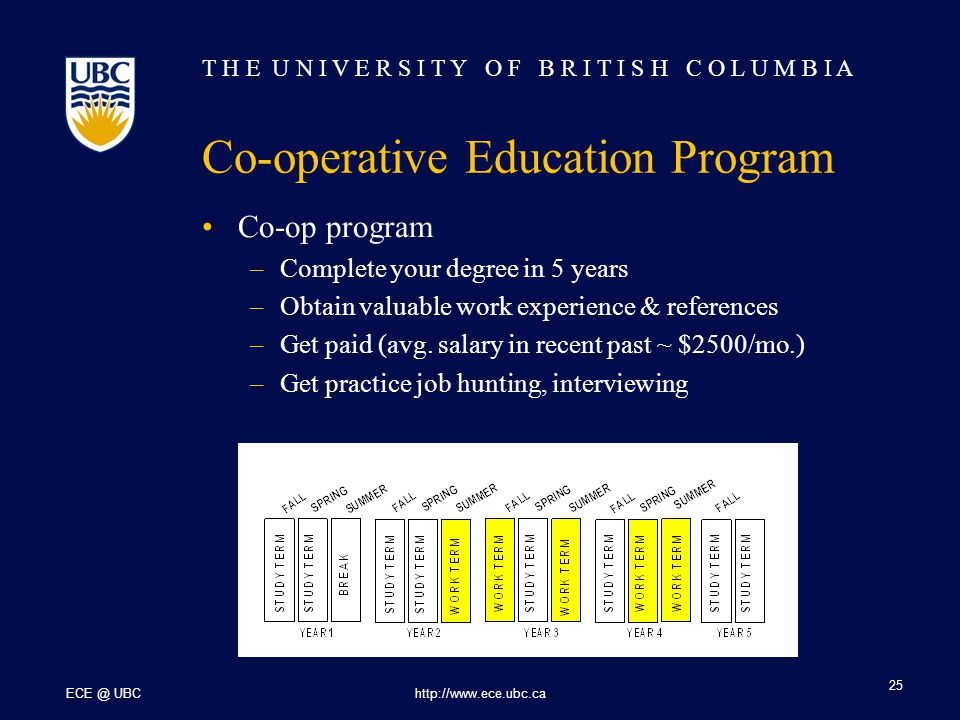T H E U N I V E R S I T Y O F B R I T I S H C O L U M B I A ECE @ UBChttp://www.ece.ubc.ca 25 Co-operative Education Program Co-op program –Complete your degree in 5 years –Obtain valuable work experience & references –Get paid (avg.