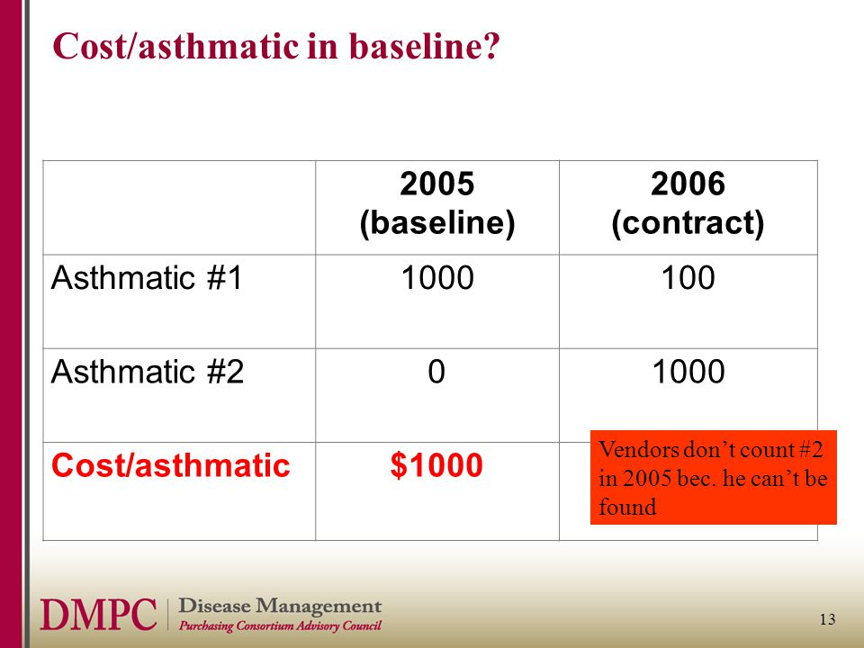 13 Cost/asthmatic in baseline.