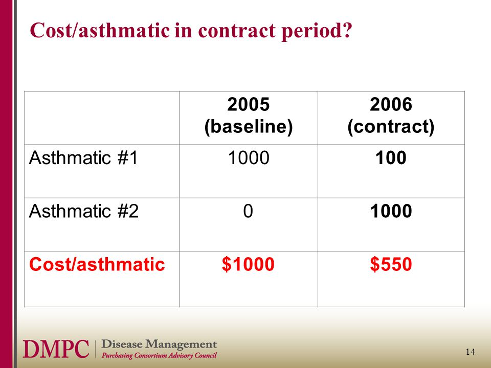 14 Cost/asthmatic in contract period? 2005 (baseline) 2006 (contract) Asthmatic #11000100 Asthmatic #201000 Cost/asthmatic$1000$550
