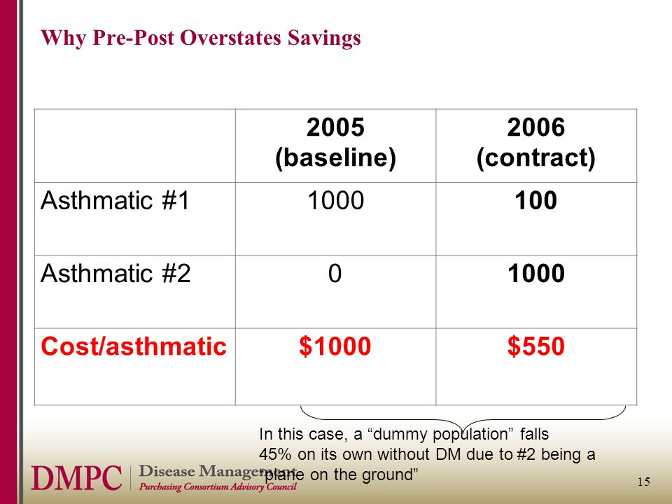 15 Why Pre-Post Overstates Savings 2005 (baseline) 2006 (contract) Asthmatic #11000100 Asthmatic #201000 Cost/asthmatic$1000$550 In this case, a dummy population falls 45% on its own without DM due to #2 being a plane on the ground