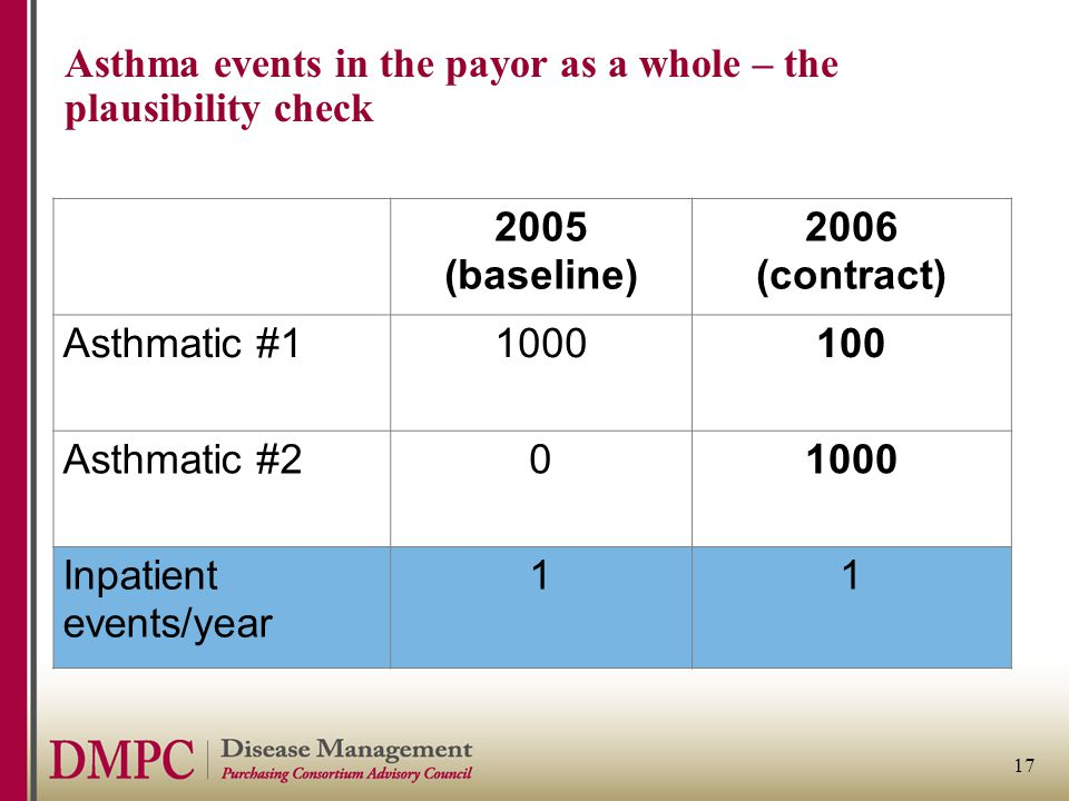 17 Asthma events in the payor as a whole – the plausibility check 2005 (baseline) 2006 (contract) Asthmatic #11000100 Asthmatic #201000 Inpatient events/year 11