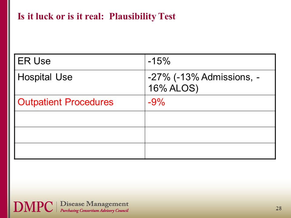 28 Is it luck or is it real: Plausibility Test ER Use-15% Hospital Use-27% (-13% Admissions, - 16% ALOS) Outpatient Procedures-9%