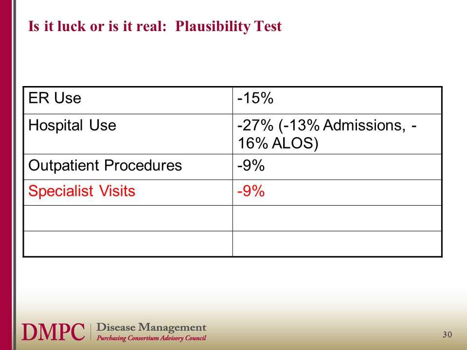 30 Is it luck or is it real: Plausibility Test ER Use-15% Hospital Use-27% (-13% Admissions, - 16% ALOS) Outpatient Procedures-9% Specialist Visits-9%