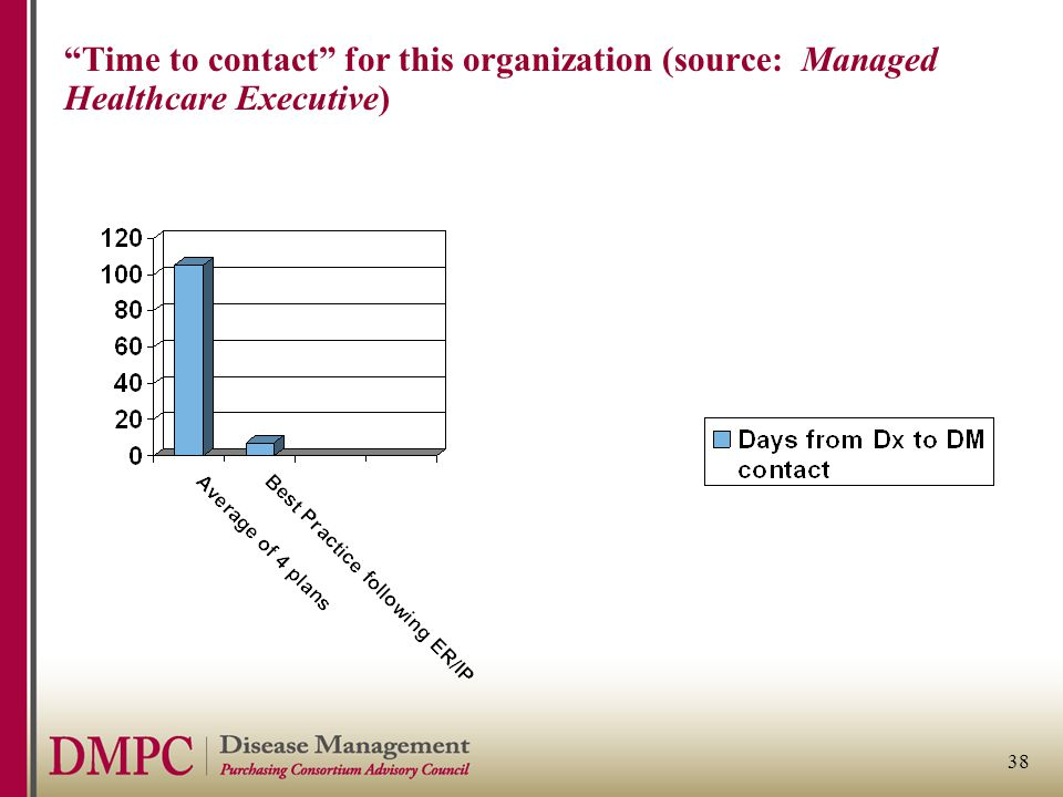"38 ""Time to contact"" for this organization (source: Managed Healthcare Executive)"