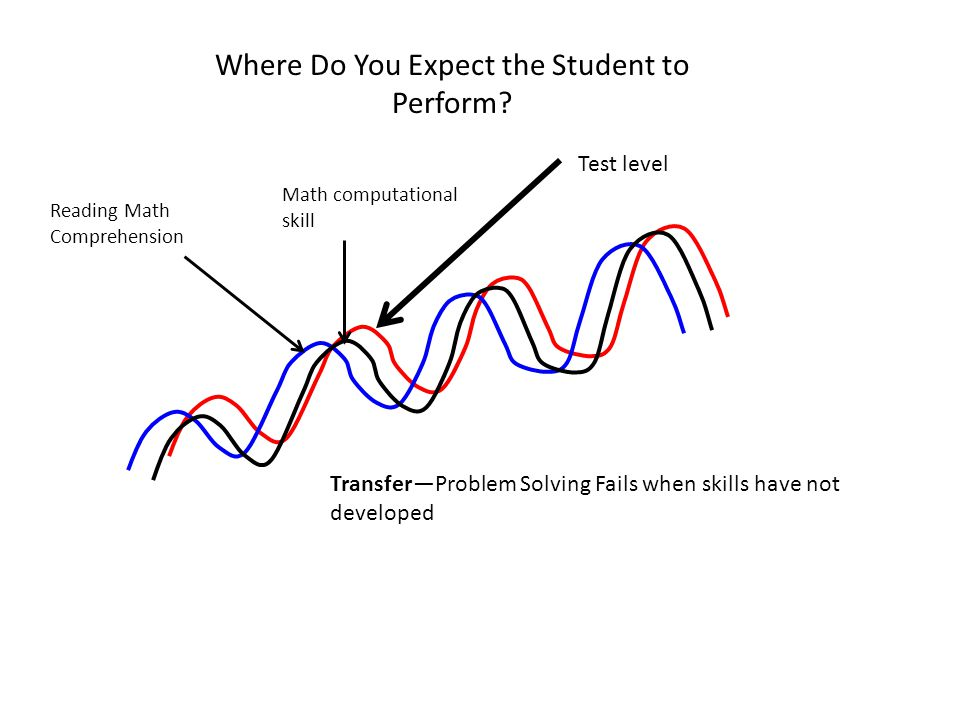 Where Do You Expect the Student to Perform.