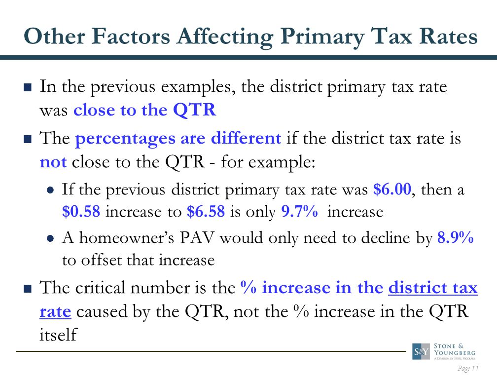 Page 11 Other Factors Affecting Primary Tax Rates  In the previous examples, the district primary tax rate was close to the QTR  The percentages are different if the district tax rate is not close to the QTR - for example: If the previous district primary tax rate was $6.00, then a $0.58 increase to $6.58 is only 9.7% increase A homeowner's PAV would only need to decline by 8.9% to offset that increase  The critical number is the % increase in the district tax rate caused by the QTR, not the % increase in the QTR itself