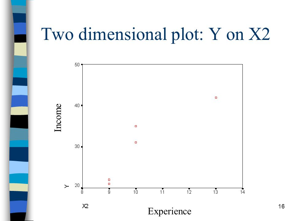 16 Two dimensional plot: Y on X2 Experience Income