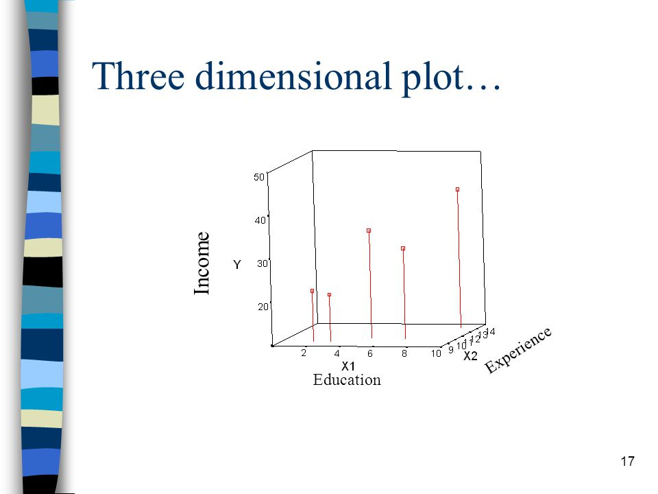 17 Three dimensional plot… Income Experience Education