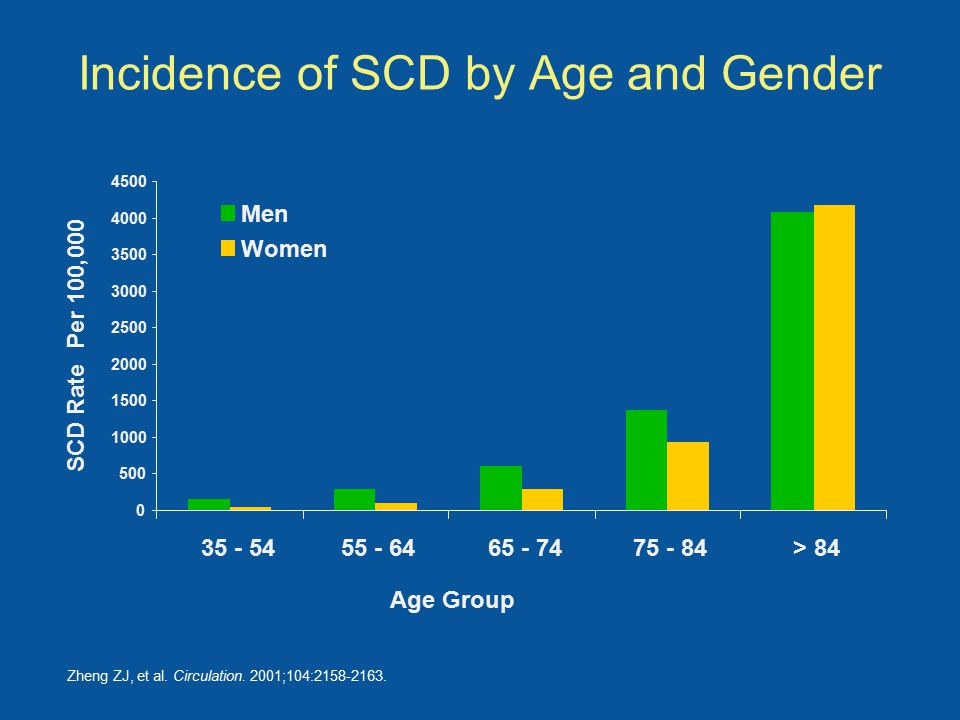 Incidence of SCD by Age and Gender Zheng ZJ, et al.