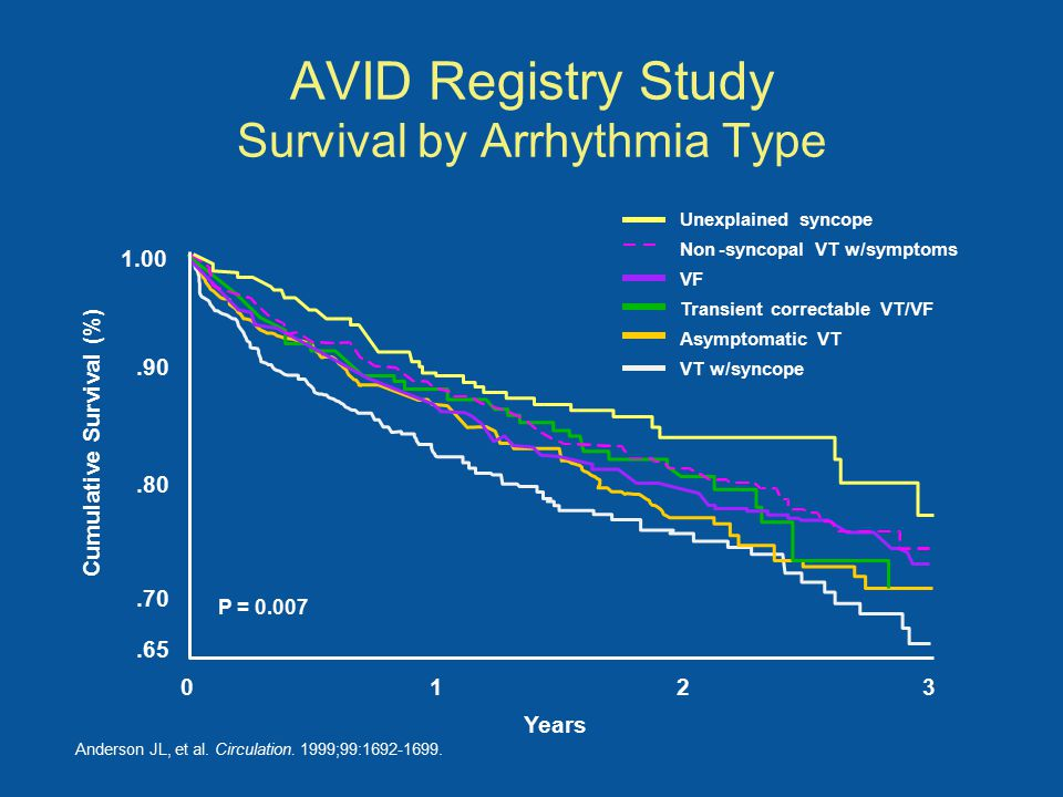 AVID Registry Study Survival by Arrhythmia Type Anderson JL, et al.