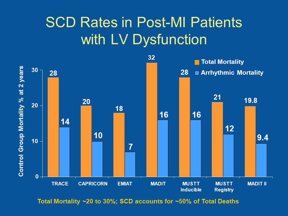 SCD Rates in Post-MI Patients with LV Dysfunction Total Mortality ~20 to 30%; SCD accounts for ~50% of Total Deaths 32 21 19.8 14 10 7 16 12 9.4 28 18 20 28 0 10 20 30 TRACECAPRICORNEMIATMADITMUSTT Inducible MUSTT Registry MADIT II Control Group Mortality % at 2 years Total Mortality Arrhythmic Mortality